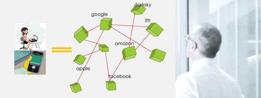 Le monde connecté n1